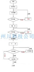 SMT贴片加工厂流程图
